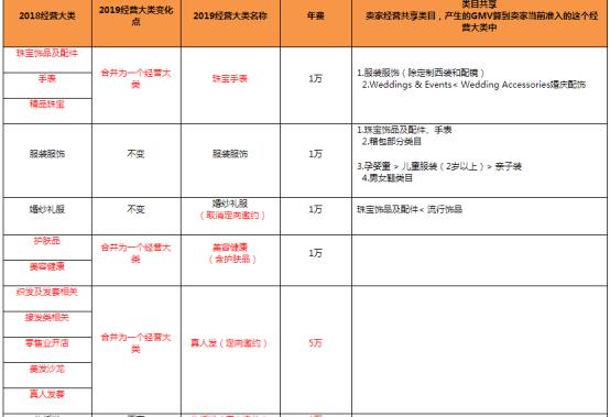 速卖通公布2019年卖家(中国)入驻及续签公告,几大变化点你需了解