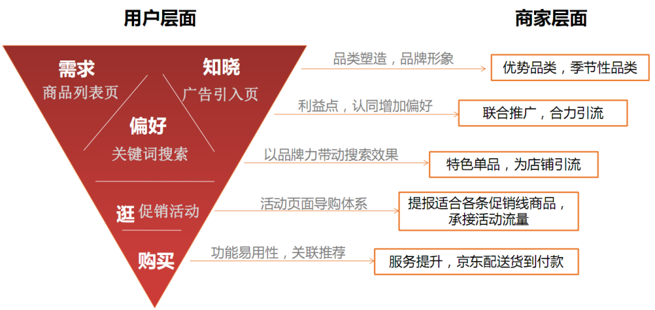 打造京东爆款的7个流程