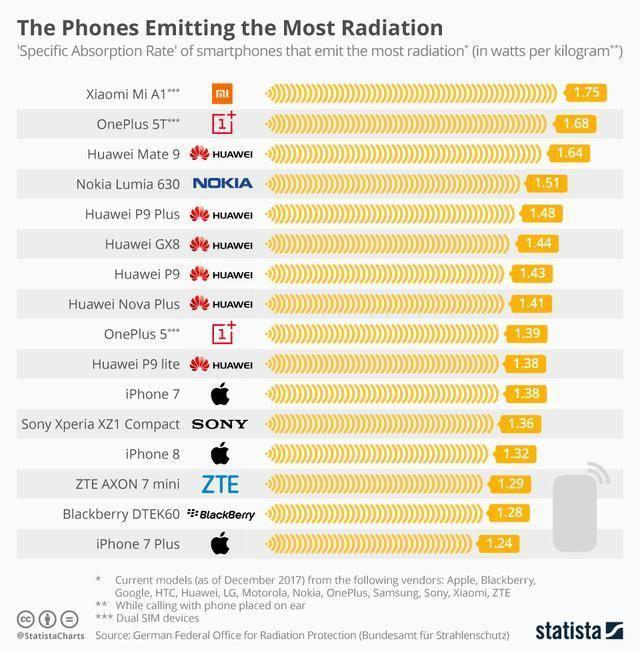 手机辐射值测试结果让人意外:最大的是小米,最低的是三星