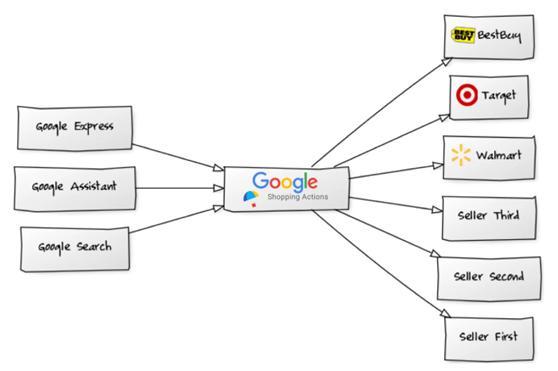 京东或将在谷歌的购物平台上开设旗舰店