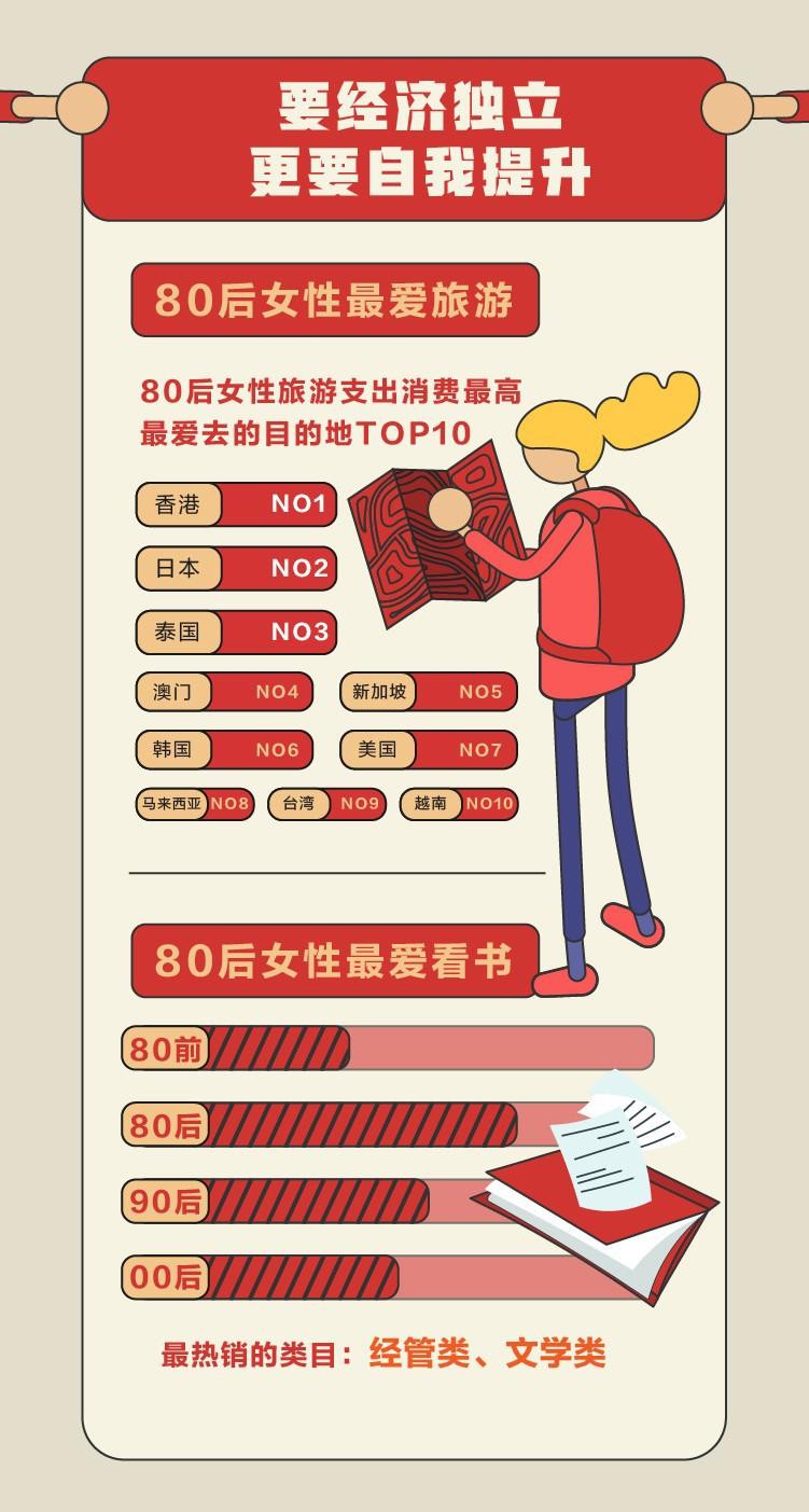 天猫发布独立女性指数报告:女性买东西越来越贵_零售_电商报