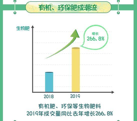 """2019网购""""春耕""""农资趋势"""
