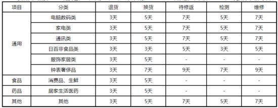 京东自营供应商售后规则:家电退货时效为3天_零售_电商报