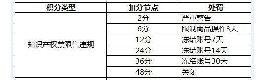 全球速卖通禁限售违禁信息列表