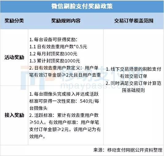 微信支付公布刷脸支付奖励政策 最高奖励可达1540元_金融_电商报
