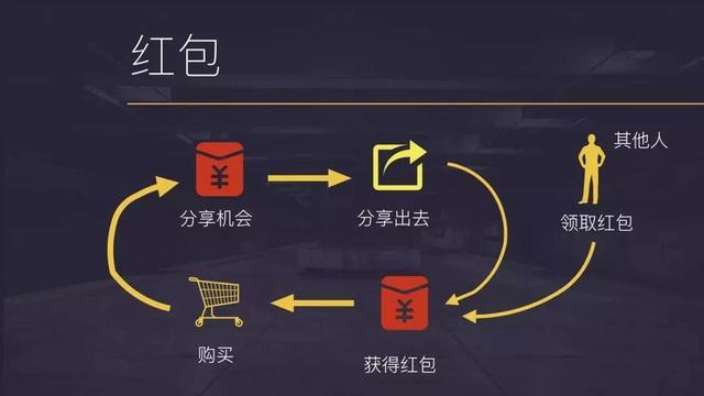 优惠券运营指南:一张搞定拉新、促活、转化、召回