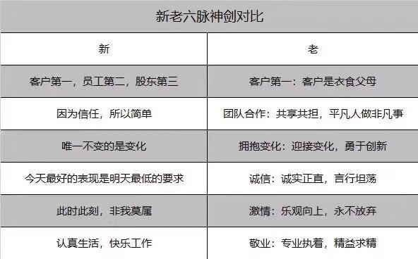 """阿里巴巴发布""""新六脉神剑"""":客户第一,员工第二,股东第三_零售_电商报"""