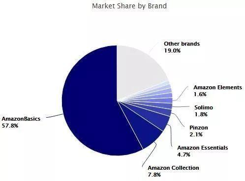 亚马逊自营品牌中的'一超多强'局面 |Marketplace Pulse