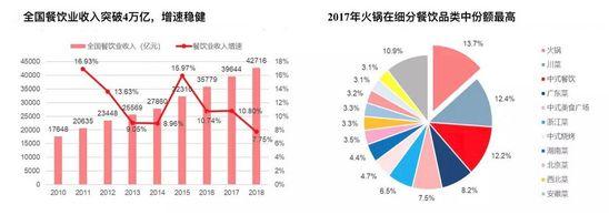 焦点分析|盒马加入外卖火锅混战,谁是冬日大赢家?