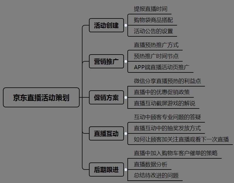 京东店铺1%扣点已经开始,如何开展一场成功的京东直播